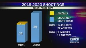 Shootings Report