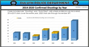 Duluth Shooting Stats Graphic Update Nov 30