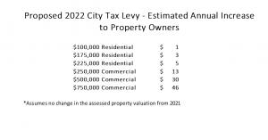 Budget Property Levy Breakdown
